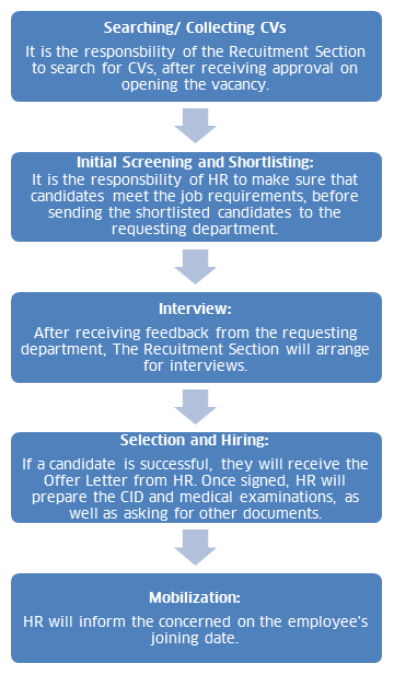 RecruitmentProcess